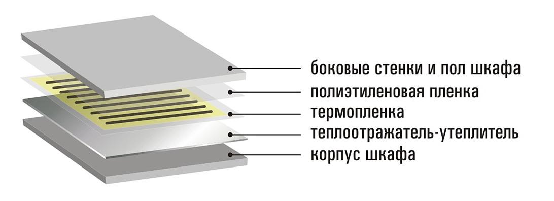 Структура ИК-сушильного шкафа